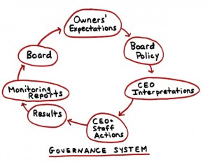 Policy Governance principles work like a system