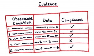 monitoring report evidence