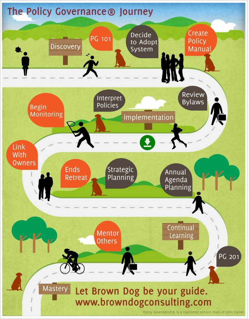 The Policy Governance Journey