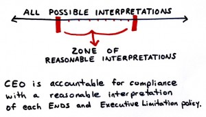 Any Reasonable Interpretation principle
